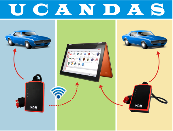 VDM UCANDAS Diagnostic Module Wireless UCANDAS VDM