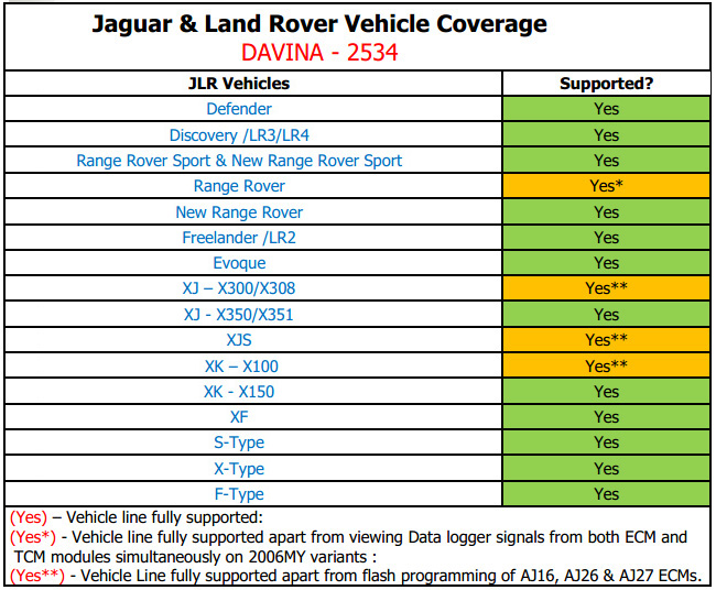 DA-VINA 2534 For Jaguar, Land Rover veicle coverage